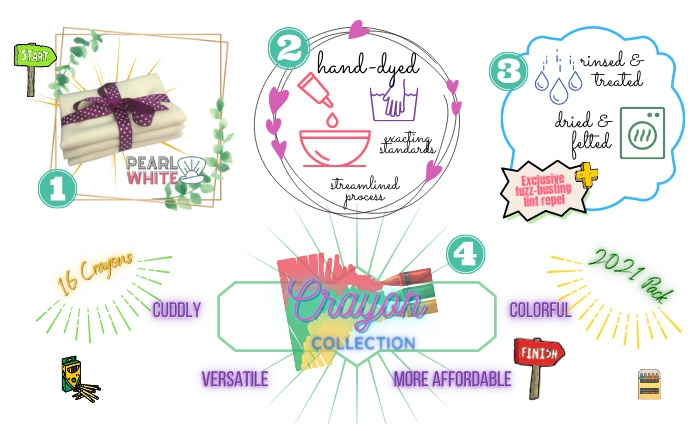 Our 4-step process that makes our new Crayons